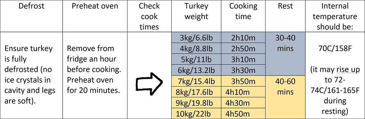 Table showing cooking and resting times for roast turkey.